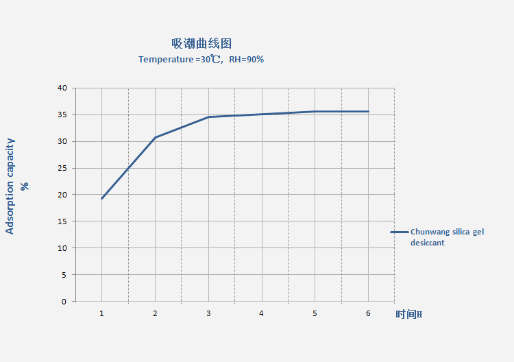 Adsorption rate of Chunwang silica gel desiccant.jpg