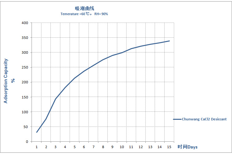 Adsorption rate of Container desiccant.jpg